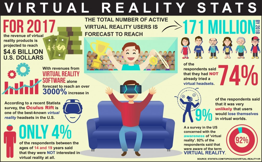 why do we need virtual reality